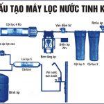 Sơ đố cấu tạo máy lọc nước tinh khiết- Công ty Cổ phần Công nghệ Môi trường ENVICO