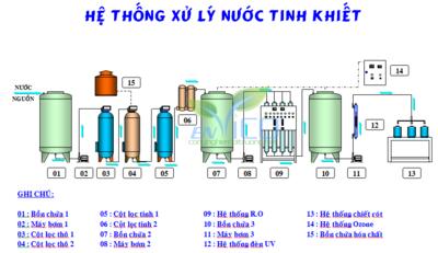 hệ thống màn lọc Ro - xử lý nước bị nhiễm mặn- công tty môi trường envico