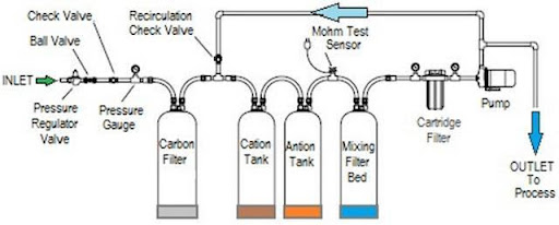 Cấu trúc của hệ thống lọc nước DI